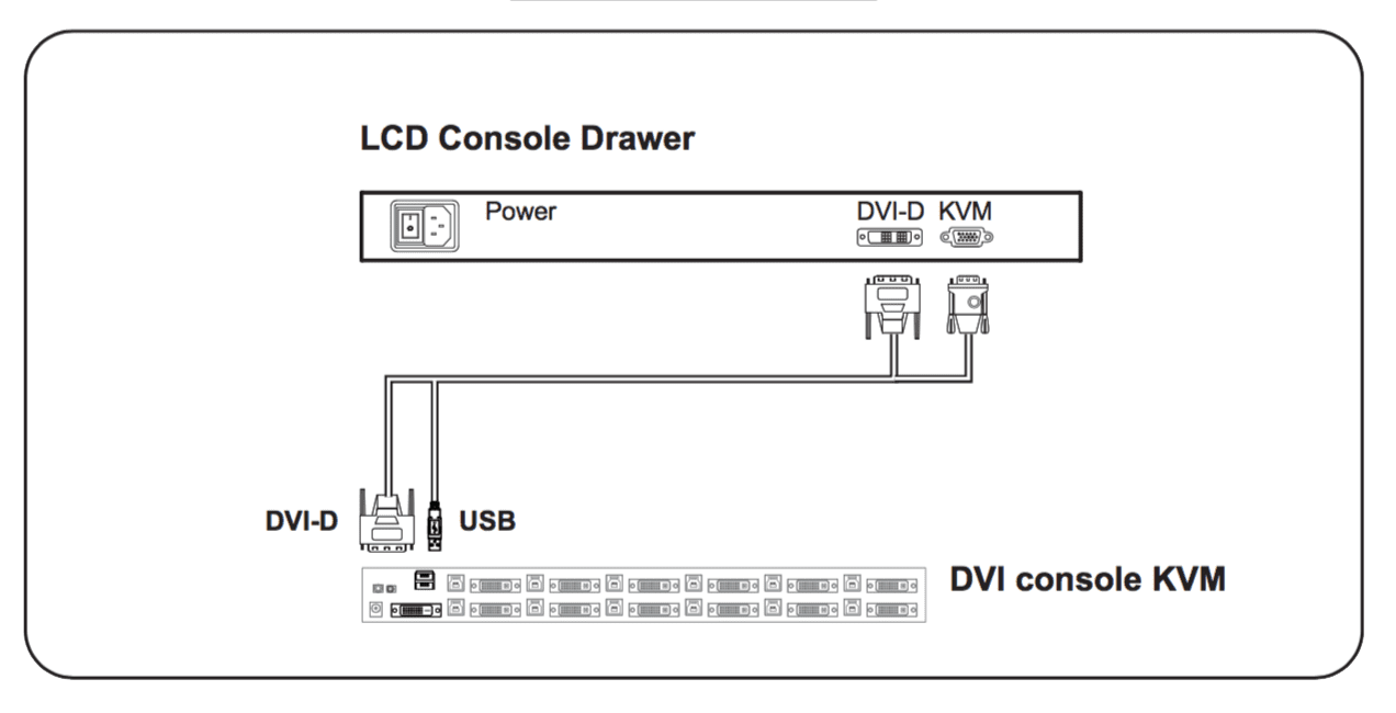 RF117HDM DVI-D to KVM Diagram