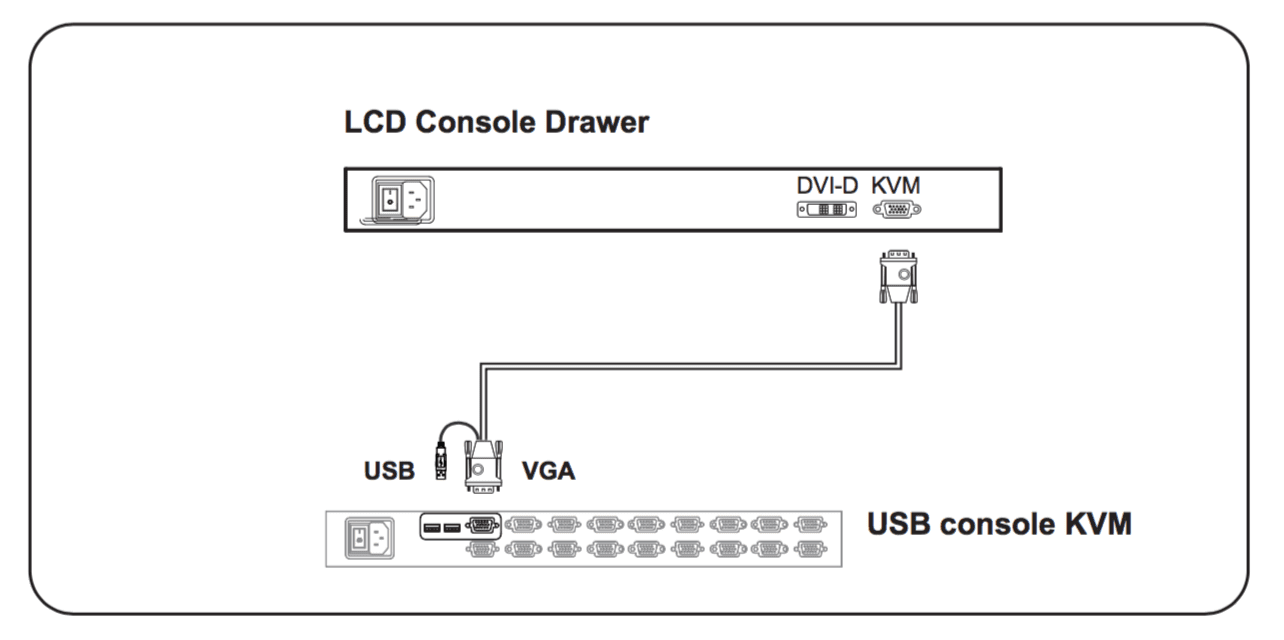 RF117HDM VGA to KVM Diagram