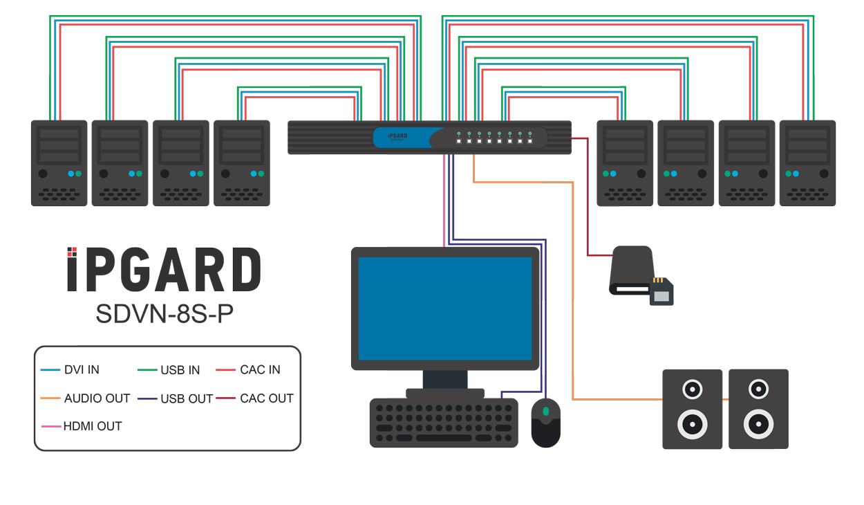 SDVN-8S-P Application Diagram