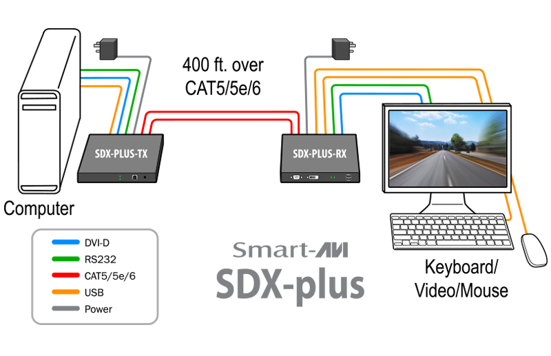SmartAVI SDX-Plus-S Diagram