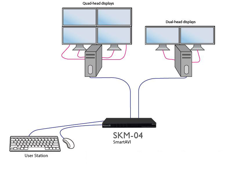 SmartAVI SKM-04S application diagram w quad-head and dual head computers