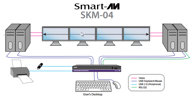 SmartAVI SKM-04 System typical application diagram