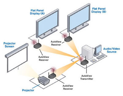 Wireless KVM Application