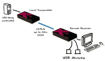 AdderLink X-USB KVM Extender Diagram