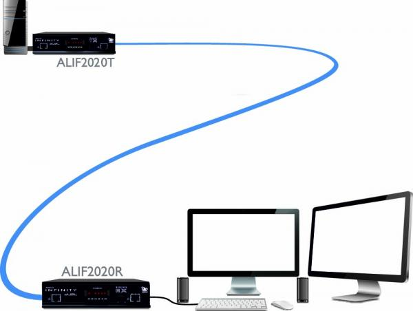 Adder ALIF2020P Extension Over IP Diagram