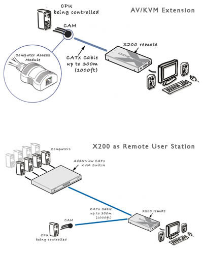 Adder X200A - Flexible system configuration