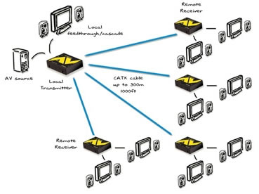 Adder AV-Series KVM Extender System Diagram