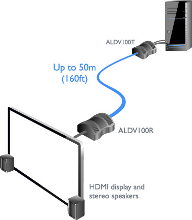 AdderLink ALDV100T Video Extender Diagram