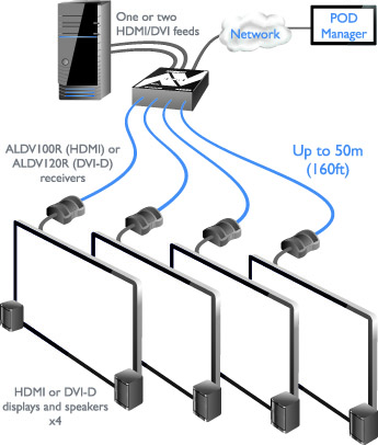 AdderLink ALDV104K Video Extender Diagram