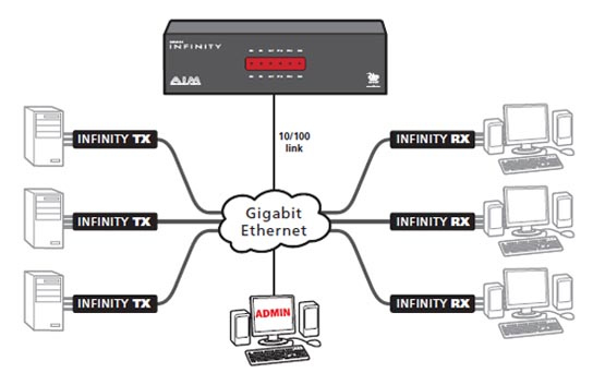 Adder Device Manager Diagram
