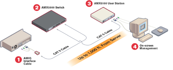 Avocent  AMX5000-AM IP KVM Switch