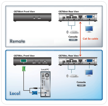 ce700a aten usb console extender rh kvm switches online com User Guide Template Example User Guide
