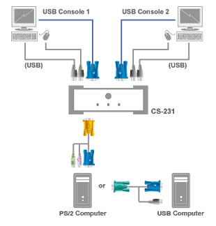 Aten USB Computer Sharing Device Application Diagram
