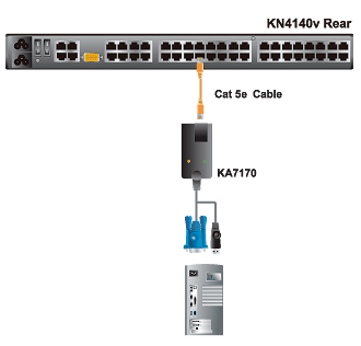 Aten USB KVM Adapter Cable Application Diagram
