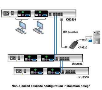Aten KH2508 Cat5 KVM Switch Application Diagram