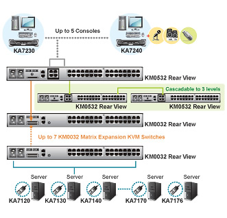 Aten Cat5 Matrix KVM Switch Application Diagram
