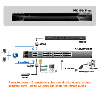 Aten Cat5 IP KVM Switch Application Diagram