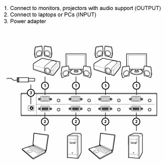 Aten 4 Port Video Matrix Switch Diagram