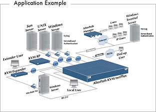 Cyclades KVM/NET Plus Diagram