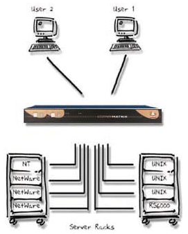 AdderView KVM Switch Diagram