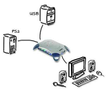 Adder AVO2C KVM Switch Diagram