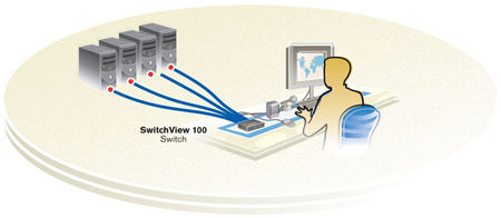 Avocent SwitchView 4SV130BND1-001 Application Diagram