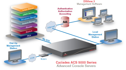 Avocent Cyclades ACS 5000 Series Application Diagram