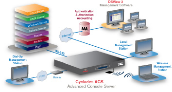 Avocent Cyclades ACS 6000 Series Application Diagram