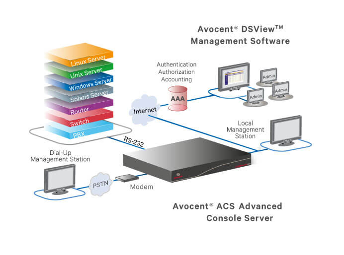 Avocent ACS 808MEAC Application - Advanced Serial Console Server