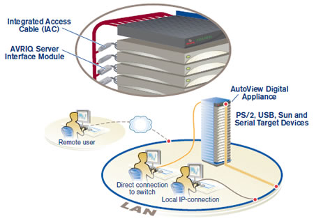 Avocent AutoView KVM Appliance Application Diagram