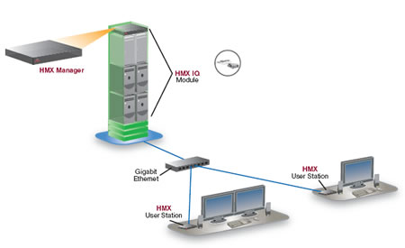 Avocent HMX Desktop Over IP Solution Diagram