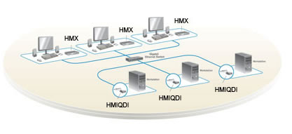 Avocent HMX Solution Point-to-Point Workstation Extension Over IP Installation