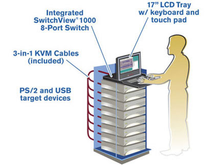 Avocent Rackmount LCD with KVM Switch Application Diagram