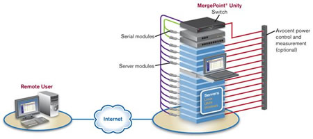 Avocent MergePoint MPU8032DAC Application Diagram