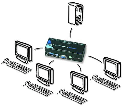 AdderView Prism KVM Switch Diagram