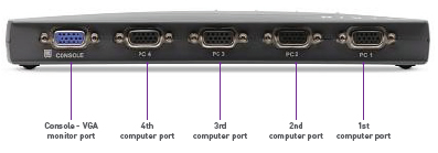 Belkin 4-Port PS/2 KVM Switch Back View