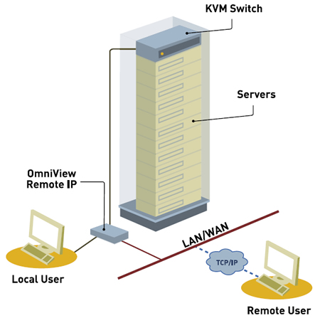 Belkin OmniView KVM-Over-IP Manager Application Diagram