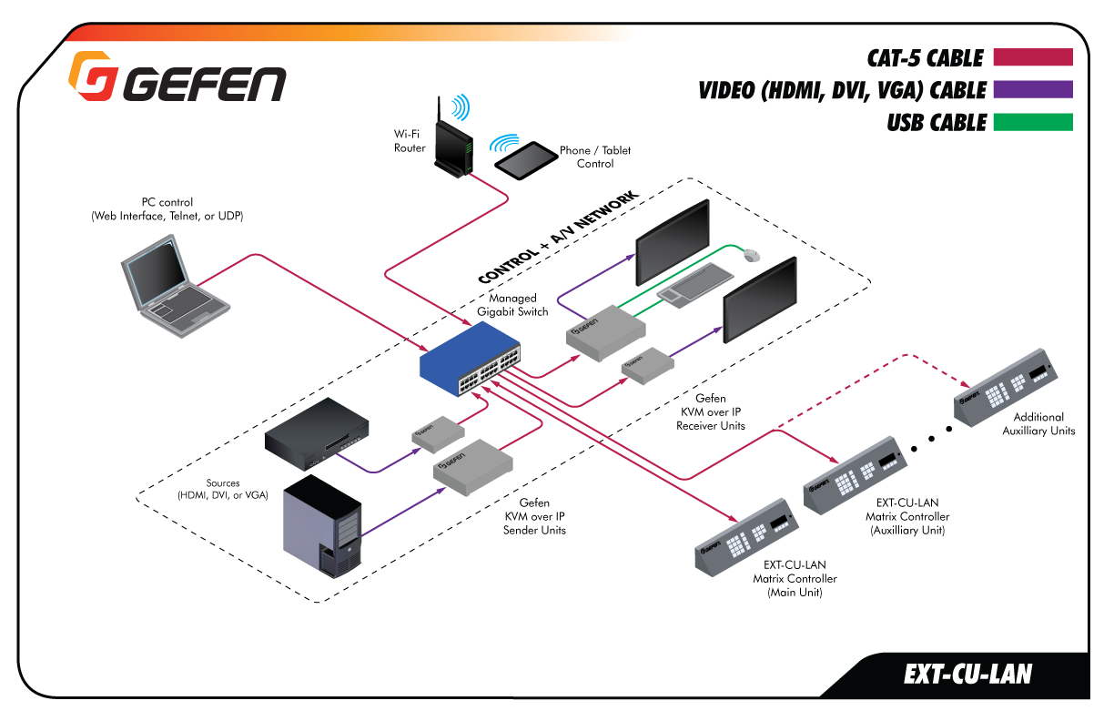Gefen EXT-CU-LAN Application - Combined Video/Control Network