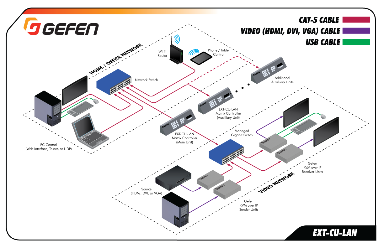 Gefen EXT-CU-LAN Application - Separate Video/Control Network
