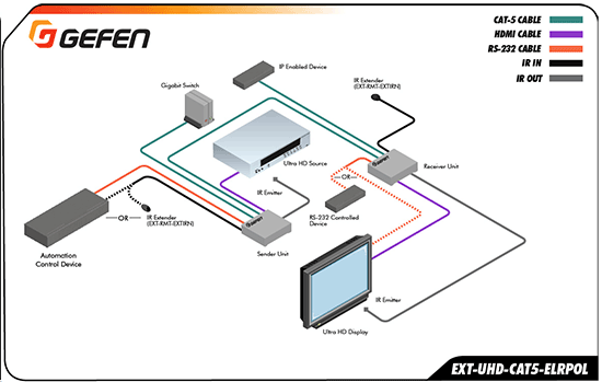 EXT-UHD-CAT5-ELRPOL Application Diagram