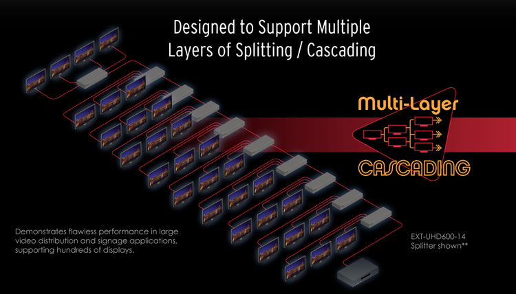 Gefen EXT-UHD600-12 Multi-Layer Cascading Application