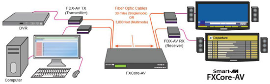 SmartAVI FXCore-AV Application Diagram 1