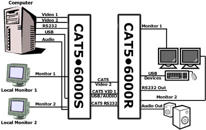 Gefen EXT-CAT5-6000 Diagram