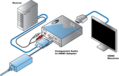Gefen Component Audio to HDMI Adapter Diagram
