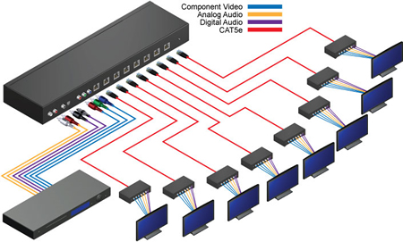 EXTCOMPAUDCAT5148 Gefen 18 Component Audio CAT5 Distribution