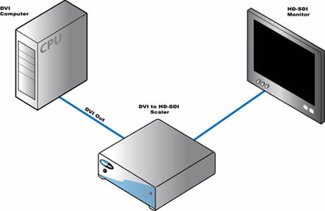 Gefen DVI to HD-SDI Scaler Box Wiring Diagram