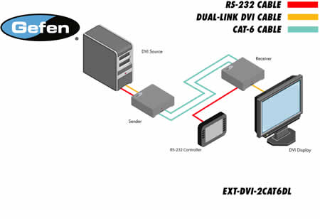 Gefen EXT-DVI-2CAT6DL Application Diagram