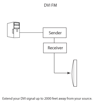 Gefen DVI FM Plus Wiring Diagram