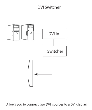 Gefen 2x1 DVI KVM SL Switcher Wiring Diagram
