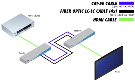 gefen ext hd 1000 diagram ext hd 1000 gefen hdmi extender over fiber optic cables, up to google fiber wiring diagram at nearapp.co